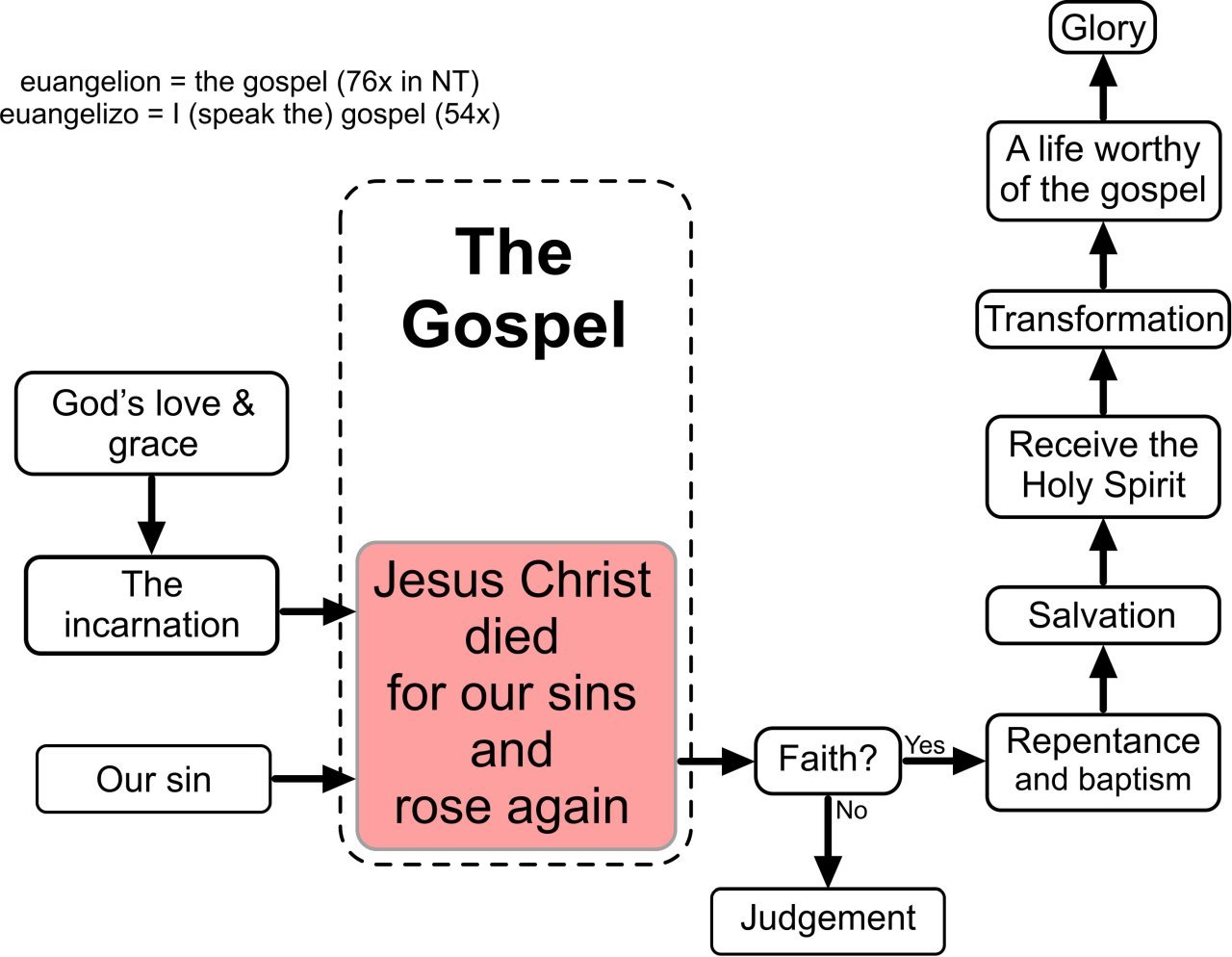 gospel-diagram